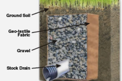 How To Install A French Drain Southern Exposure