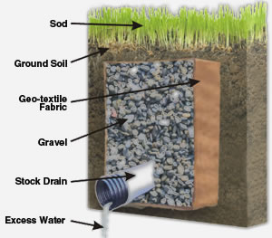 How to install a french drain southern exposure for Gutter drainage systems design